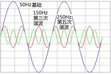 分析检测谐波都有哪些方法及解决方案